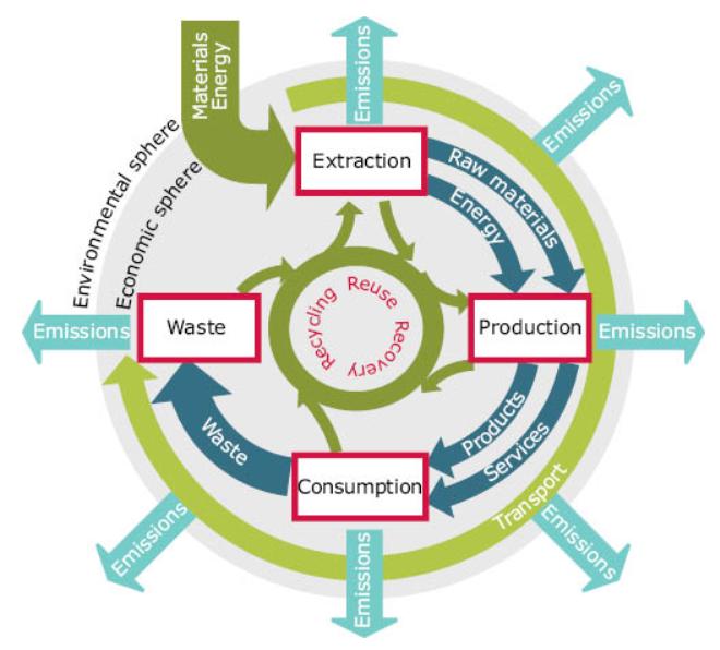 Life cycle chain