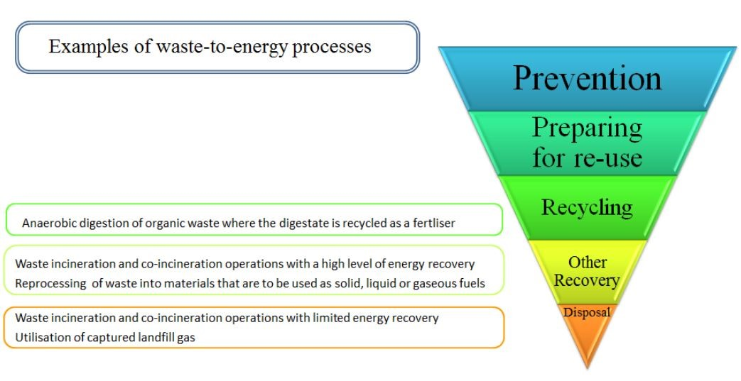 Image showing examples of waste to energy processes