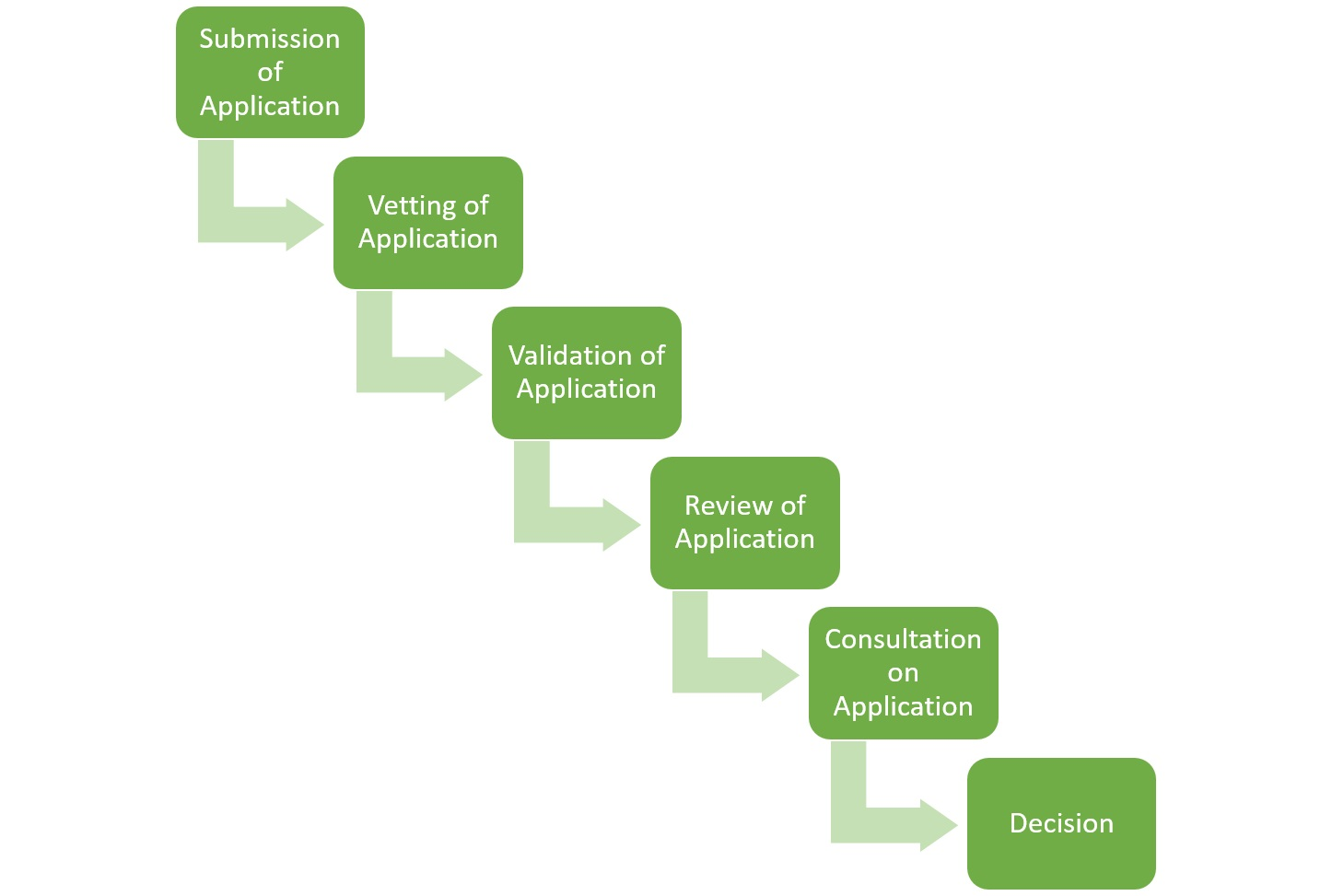 Description of the permitting process - Submission of Application - Vetting of Application - Validation of Application - Review of Application - Consultation on Application - Decision